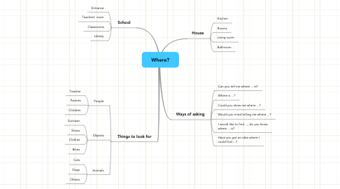 Mind Map: Where?