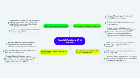 Mind Map: Penstabil Automatik di Jerman