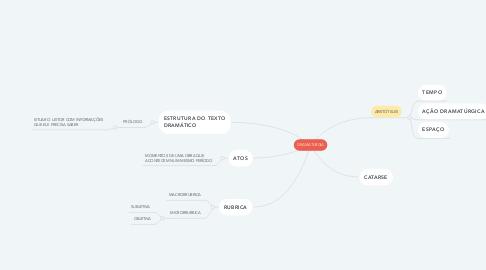 Mind Map: DRAMATURGIA