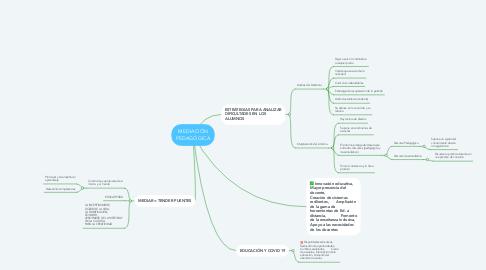 Mind Map: MEDIACIÓN PEDAGÓGICA