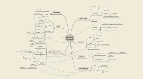 Mind Map: Process Portfolio