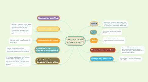 Mind Map: nomenclatura de hidrocarbonetos
