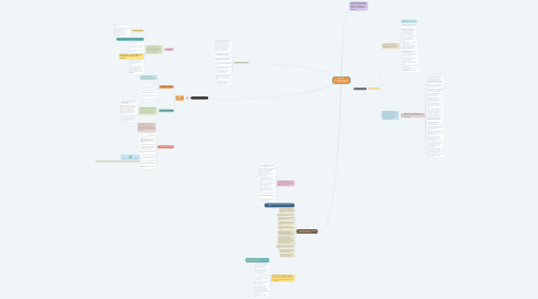 Mind Map: Cód. 22 - HumanizaSUS _Marco Teórico-Político
