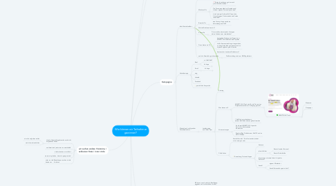 Mind Map: Wie können wir Teilnehmer gewinnen?