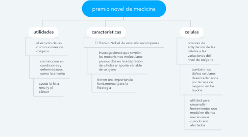 Mind Map: premio novel de medicina