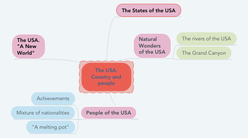 Mind Map: The USA. Country and people