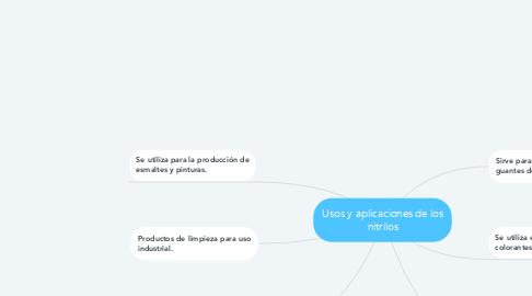 Mind Map: Usos y aplicaciones de los nitrilos