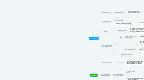 Mind Map: CRITÈRES  D'ÉVALUATION