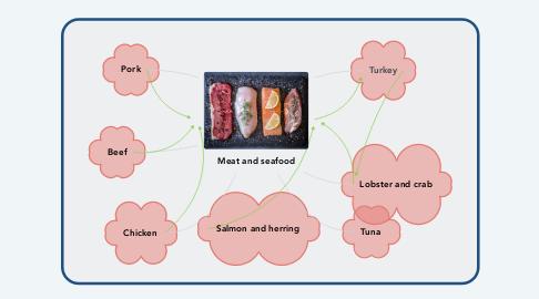 Mind Map: CLASSROOM BEHAVIOUR RULES