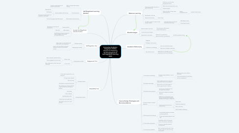 Mind Map: Increasing Academic Integrity in Online Classes bu Fostering the Development of Self-regulated Learning Skills