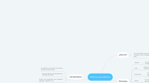 Mind Map: Informe académico