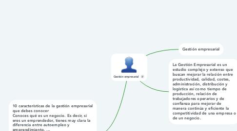 Mind Map: Gestión empresarial