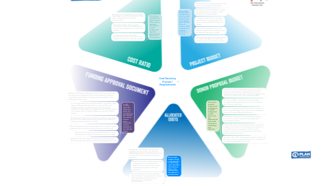 Mind Map: Cost Recovery Process / Requirements