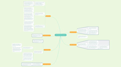 Mind Map: ISTE Standards for Students