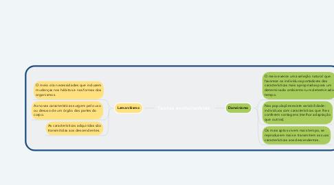 Mind Map: Sistema digestório humano