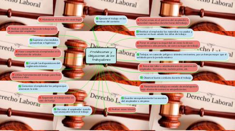 Mind Map: Prohibiciones y Obligaciones de los trabajadores