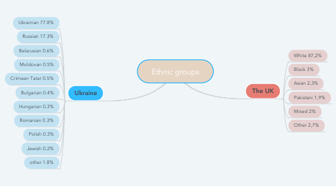 Mind Map: Ethnic groups