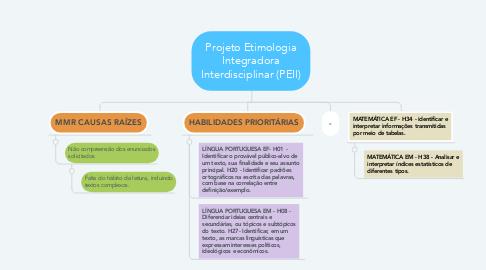 Mind Map: Projeto Etimologia Integradora Interdisciplinar (PEII)