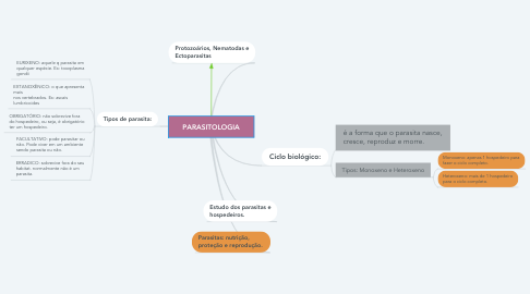 Mind Map: PARASITOLOGIA