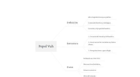 Mind Map: Popol Vuh