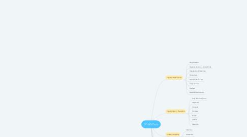 Mind Map: COVID Data