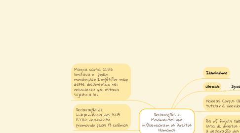 Mind Map: Declarações e Movimentos que influenciaram os Direitos Humanos