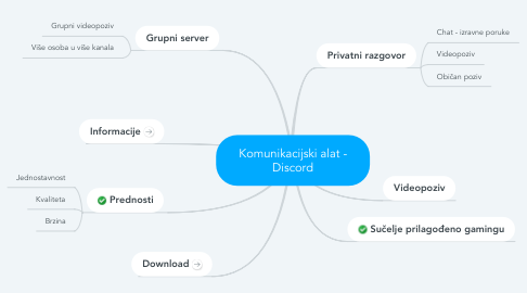 Mind Map: Komunikacijski alat - Discord