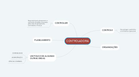 Mind Map: CONTROLADORIA