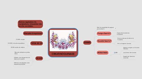 Mind Map: CREATINOQUINASE