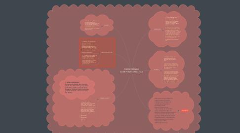 Mind Map: PRODCCIÓN DE ALIMENTOS CON ALGAS