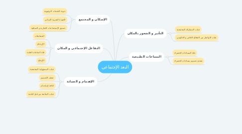 Mind Map: البعد الإجتماعي