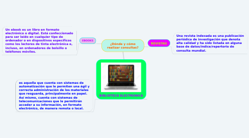 Mind Map: ¿Dónde y cómo realizar consultas?