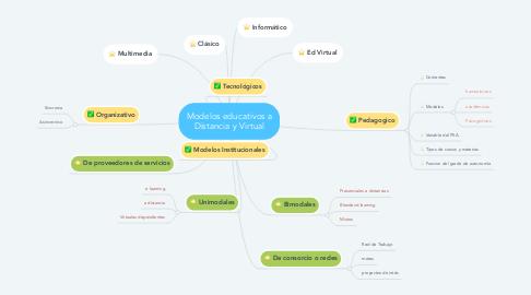Mind Map: Modelos educativos a Distancia y Virtual