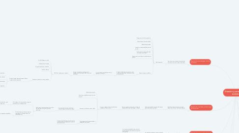 Mind Map: Creación y prestación de servicios