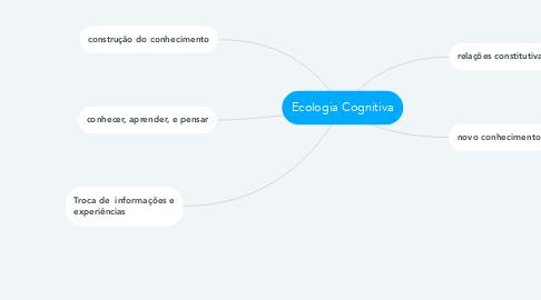 Mind Map: Ecologia Cognitiva