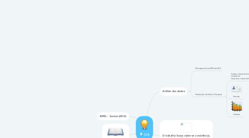 Mind Map: SNI