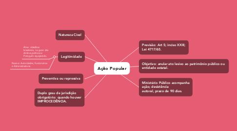 Mind Map: Ação Popular