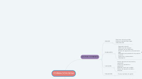 Mind Map: FORMACIÓN SENA