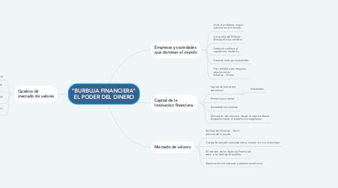 """Mind Map: """"BURBUJA FINANCIERA"""" EL PODER DEL DINERO"""