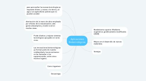Mind Map: Aplicaciones Biotecnológicas