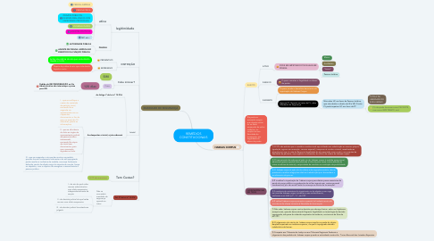 Mind Map: REMÉDIOS CONSTITUCIONAIS