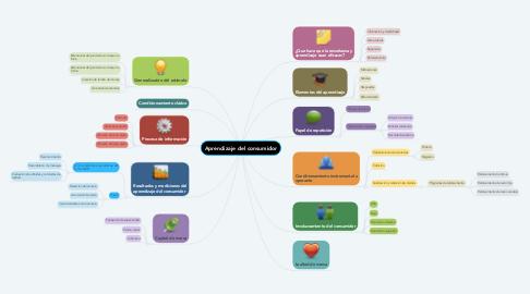 Mind Map: Aprendizaje del consumidor