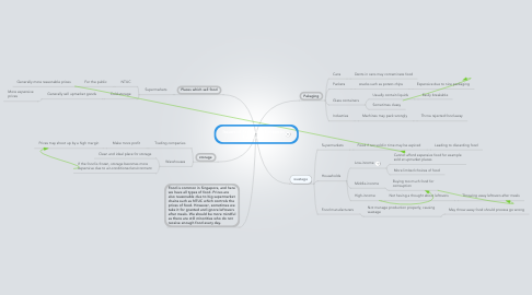 Mind Map: Issues of food distribution in Singapore