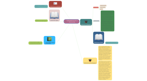 Mind Map: FUNDAMENTOS DE LA EDUCACIÓN