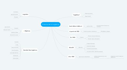 Mind Map: Historia de la Logística