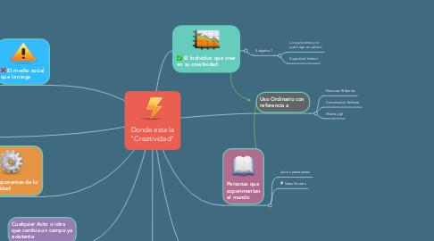 """Mind Map: Donde esta la """"Creatividad"""""""