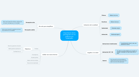 Mind Map: Importancia de la percepción en los gráficos por ordenador