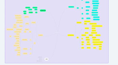 Mind Map: BIOELEMENTOS