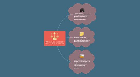 Mind Map: TECNICAS DE MEDICION EN EL CONTROL TÁCTICO