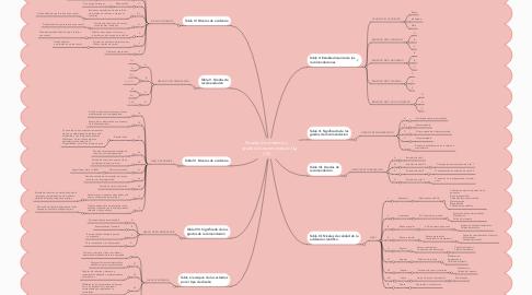 Mind Map: Niveles de evidencia y grados de recomendación (I/II)